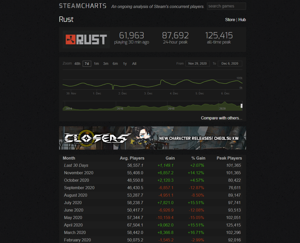 Use Steam Charts to view the RUST Player Count